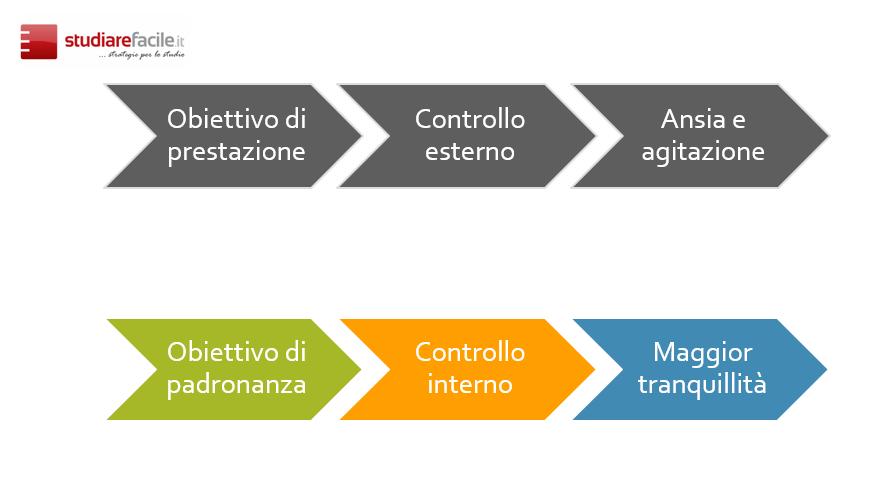 obiettivi di prestazione e obiettivi di padronanza