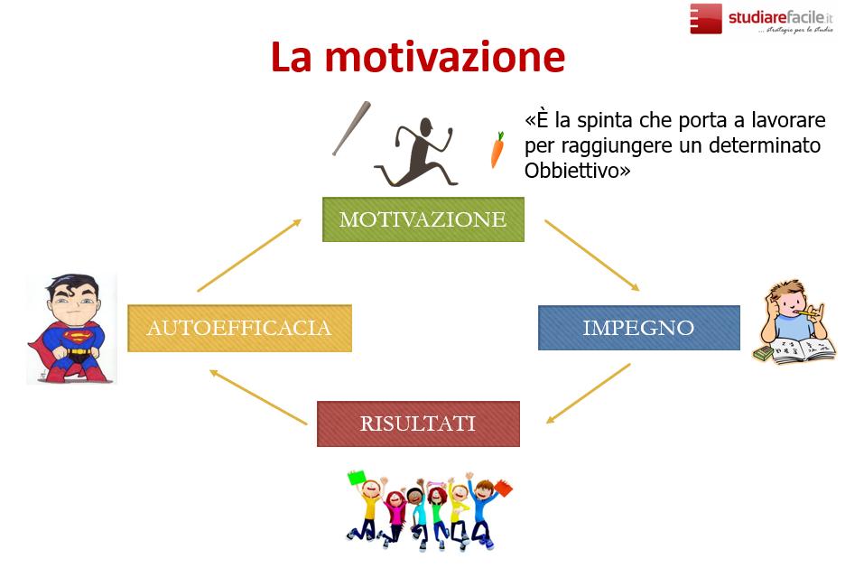 il circolo della motivazione: motivazione, impegno, risultati, autoefficacia